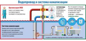 Чья Собственность Стояки Холодной И Горячей Воды