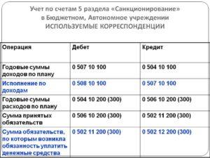 Счет 20934 в казенном учреждении