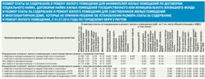 Льготы По Оплате За Содержание И Ремонт Жилого Помещения В Москве 2020