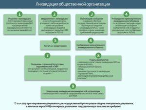 Ликвидация Нко В 2020 Году Пошаговая Инструкция