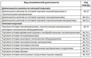 Код Оквэд 2 Продажа Ветеринарных Препаратов