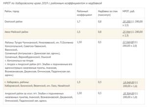 Красноярск районный коэффициент в 2020