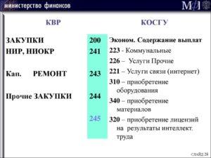 Косгу 211 Расшифровка В 2020 Году Для Бюджетных Учреждений