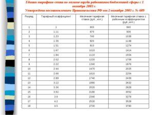 Тарифный коэффициент фонда оплаты труда в сфере жкх