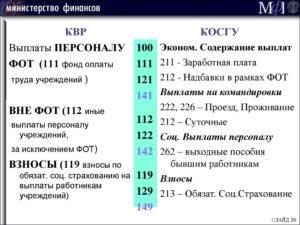 Косгу 310 Детализация В 2020 Году Для Бюджетных Учреждений