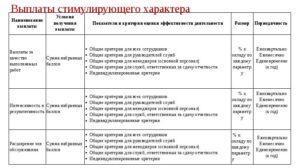 Критерии Для Стимулирования Работников Доу 2020