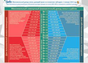 Калькулятор Субсидии Жкх 2020 В Москве
