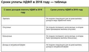 Нужно Ли В 2 Ндфл Показывать Компенсацию За Задержку Зарплаты В 2020