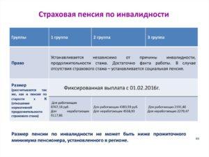 Какая Пенсия У Инвалида 2 Группы В Москве Бессрочная