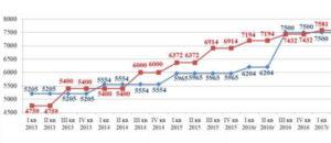 Минимальная месячная тарифная ставка в энергетике ммтс