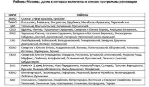 Москва реновация график расселения