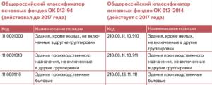 Телефон окоф 2020 амортизационная группа