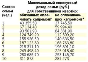 Кому Положена Субсидия На Коммунальные Услуги В Московской Области