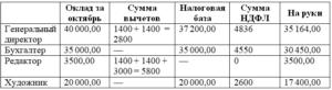Ндфл сколько процентов от зарплаты 2020 расчет с суммы