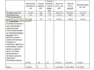 Основание Для Выплаты Ветеранам Труда Волгоградской Области В 2020 Году