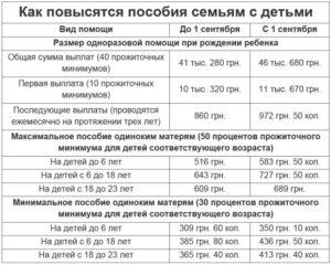 Льготы Матерям Одиночкам В Москве