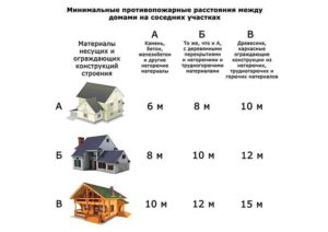 На каком расстоянии от берега можно строить жилой дом