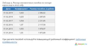 Пособие По Потере Кормильца В 2020 Году В Свердловской Области Сумма