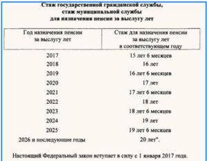 Выплаты сотрудникам полиции при выходе на пенсию в 2020 году