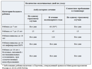 Через сколько месяцев больничного дают инвалидность в россии в 2020