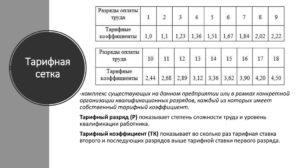 Тарифные коэффициенты единой тарифной сетки 2020 в сфере жкх