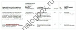 Льготы По Уплате Налога Многодетным Семьям Санкт Петербург В 2020