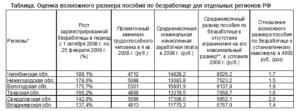 Какое Пособие По Безработице В Спб 2020