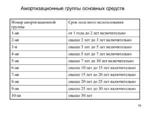 Амортизационная группа основных средств 2020 акустическая система