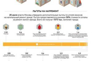 Льготы По Капремонту Москва