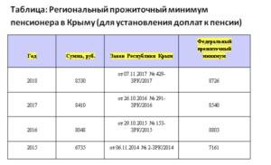 Как Начисляется Пособие Гсп Многодетны В Крыму