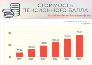 1 пенсионный балл в рублях 2020