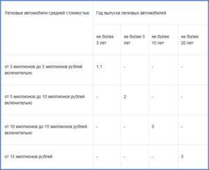 Калькулятор Транспортный Налог В Курганской Области 2020 Для Физических Лиц
