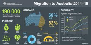 Департамент миграции австралии список профессий
