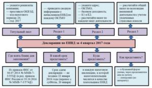 Виды деятельности подподающие на енвд в 2020 году для ип