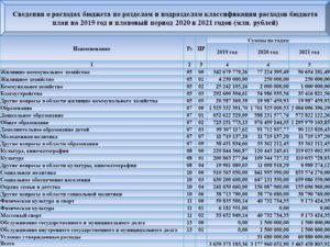 212 статья расходов бюджета расшифровка 2020