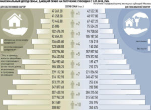 Минимальный Доход Семьи Для Получения Субсидии В 2020 Году В Москве