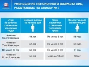 Льготная пенсия по списку 1 с неполным стажем по вредности