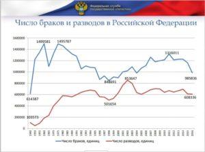 Данные статистики по семье в россии
