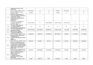 Код Вида Расходов 244 Расшифровка В 2020 Году