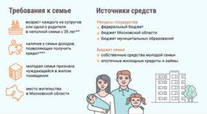 Молодая семья программа 2020 для матерей одиночек