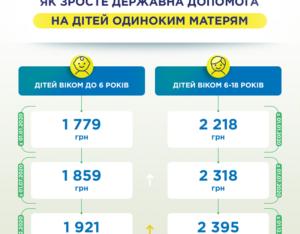 Пособие Матери Одиночке В 2020 Году В Москве Размер