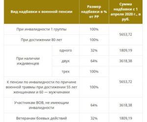 Какая Пенсия У Работающего Пенсионера В Москве В 2020