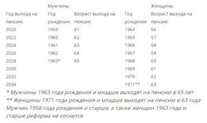 На какую льготы рассчитывать мужчине 1959 года рождения