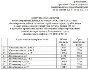 Планы На Капитальный Ремонт В 2020 Году В Москве Список Домов