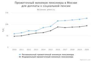 Какой Прожиточный Минимум В Москве Для Инвалидов В 2020 Году На Пенсионера