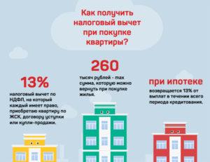 Квартиру Какого Года Покупки Можно Продать Без Налога В 2020
