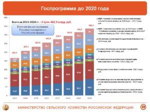 Какие Льготы Для Сельского Хозяйства В 2020 Году
