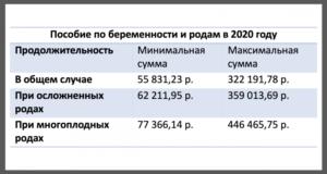 Кто Сколько Получил Декретных В 2020 Году Отхывы