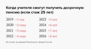 Выслуга лет на украине для педагогов