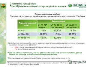 Под Какой Процент Дают Ипотеку В Сбербанке На Сегодня